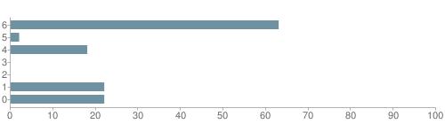 Chart?cht=bhs&chs=500x140&chbh=10&chco=6f92a3&chxt=x,y&chd=t:63,2,18,0,0,22,22&chm=t+63%,333333,0,0,10|t+2%,333333,0,1,10|t+18%,333333,0,2,10|t+0%,333333,0,3,10|t+0%,333333,0,4,10|t+22%,333333,0,5,10|t+22%,333333,0,6,10&chxl=1:|other|indian|hawaiian|asian|hispanic|black|white